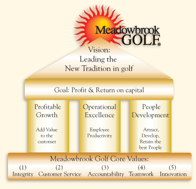 Meadowbook Golf Management Philosophy